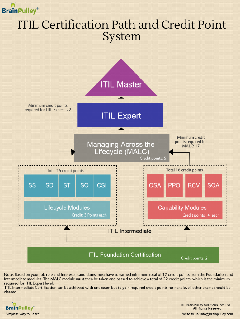 It Certification Consultation What Can Itil Foundation