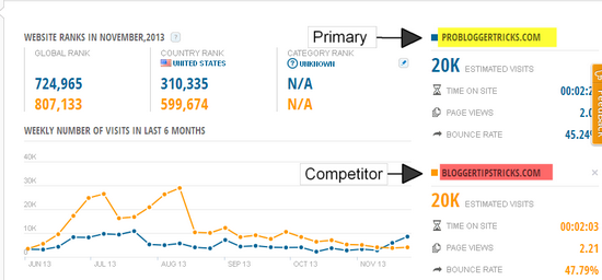 Anazlye Your Blog traffic and competitors