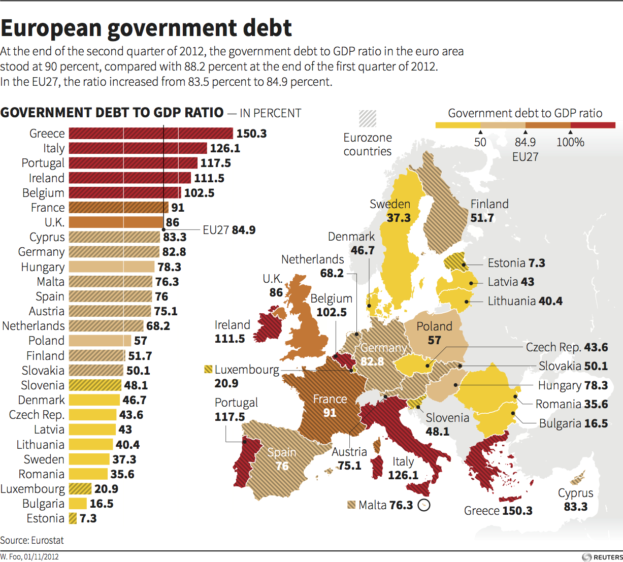 debt crisis in europe Take a look at cnn's fast facts on the european debt crisis and the affected countries of cyprus, greece, ireland, italy, portugal and spain.