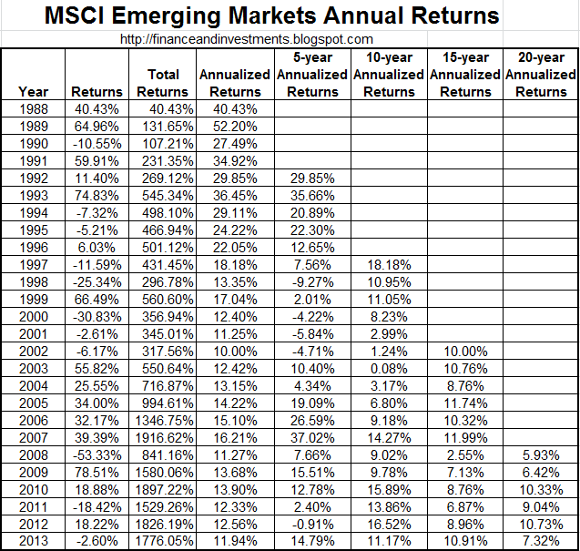... : Historical Returns for the MSCI Emerging Markets Index (1988-2013