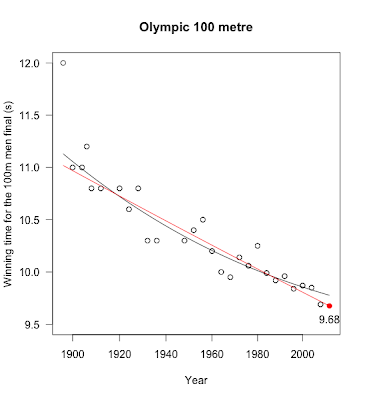 London Olympics and a prediction for the 100m final