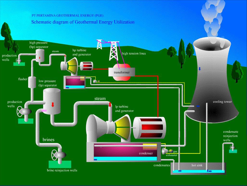 elektro gazebo pembangkit listrik tenaga panas bumi