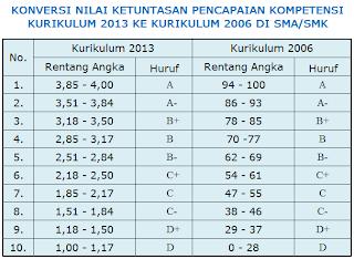 Konversi Nilai Kurikulum 2013 ke Kurikulum 2006 di SMA/SMK