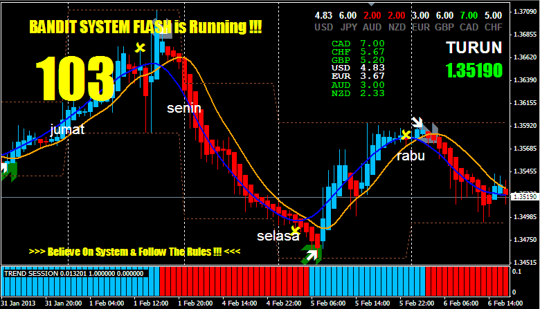 Forex cobra system download