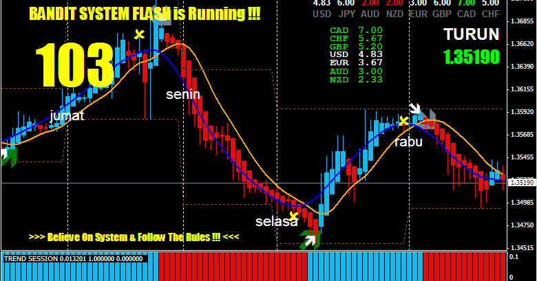 Forex games