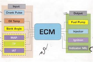 komponen-komponen sistem injeksi motor