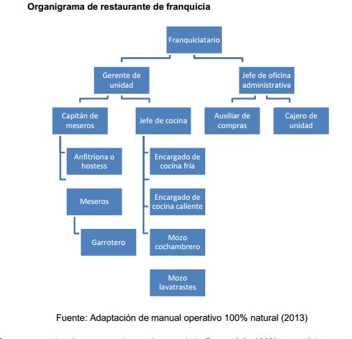 15 hermoso organigrama cocina im genes como es el for Estructura de una cocina industrial