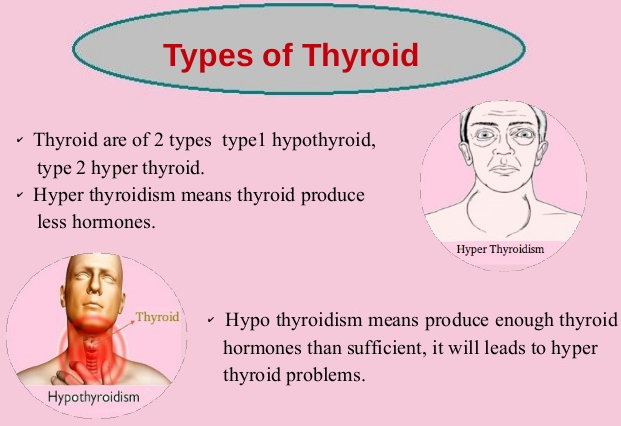 Thyroid ke Prakar or Isme Prahej