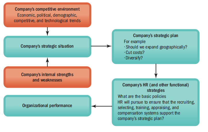 Its all about Management: STRATEGIC HUMAN RESOURCE MANAGEMENT
