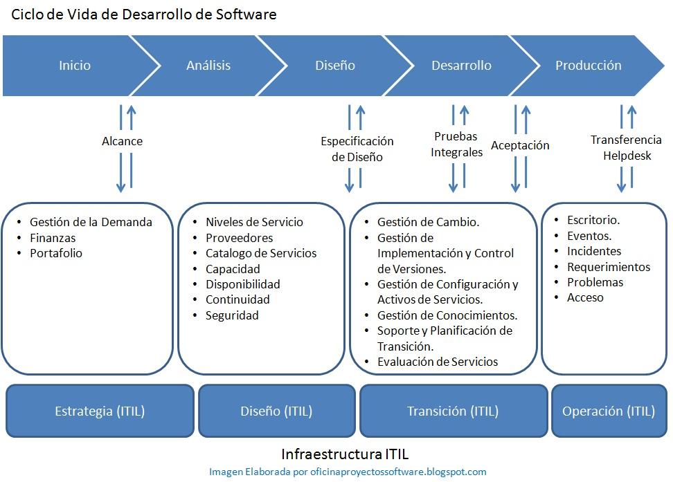 itil y el desarrollo de software - la oficina de proyectos de