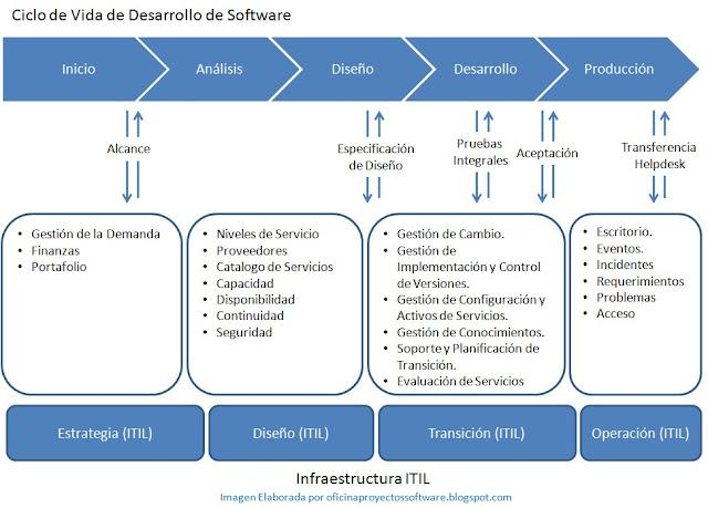 http://4.bp.blogspot.com/-8zuWdIiaMTk/T_-qwbYcFxI/AAAAAAAAADk/dOk70p3MlBw/s1600/IMG+ITIL+y+Desarrollo+SW.jpg