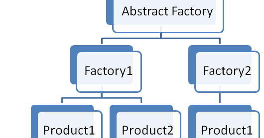 Factory Design Pattern Laravel
