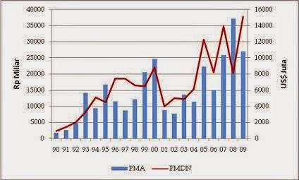 Belajar komputer cara membuat grafik garis line chart di excel cara membuat grafik garis line chart di excel 2007 2010 ccuart Gallery