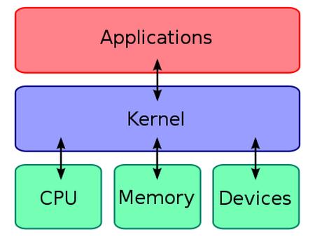 Mengenal Kernel Android Lebih Jauh