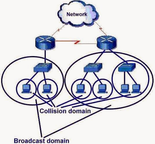 What is Difference Between Collision Domain and Broadcast Domain
