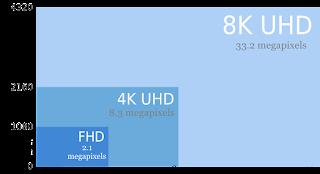 8K UHD, 4K UHD e FHD
