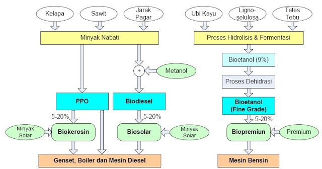 Bahan Baku dan Proses Pembuatan BBN