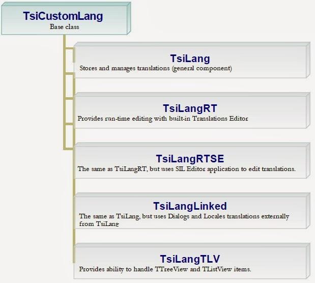 Програмку для автоматического смены языка