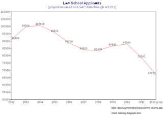 LSAT Blog Law School Applicant Numbers Continue Decline
