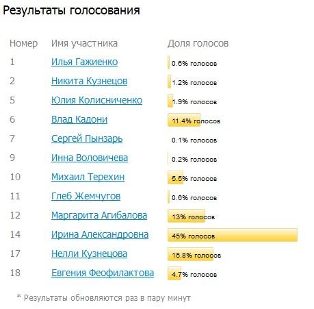 Лопух года - 2011. Результаты голосования