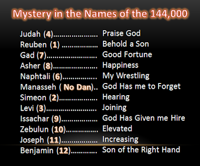 The Mystery in the Names of the 144,000 Witnesses of Revelation