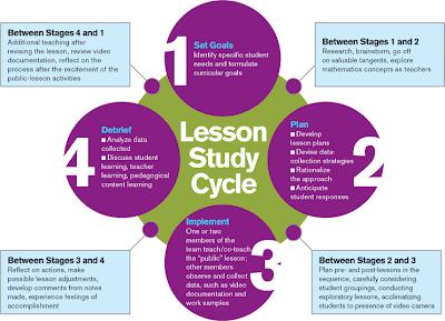 Lesson Study untuk Meningkatkan Proses dan Hasil Pembelajaran