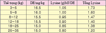 Lượng axit amin phù hợp trong cám heo cai sữa công bố giai đoạn 1998~2001