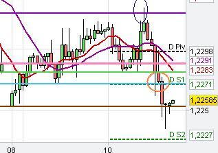 eur/ usd analysis