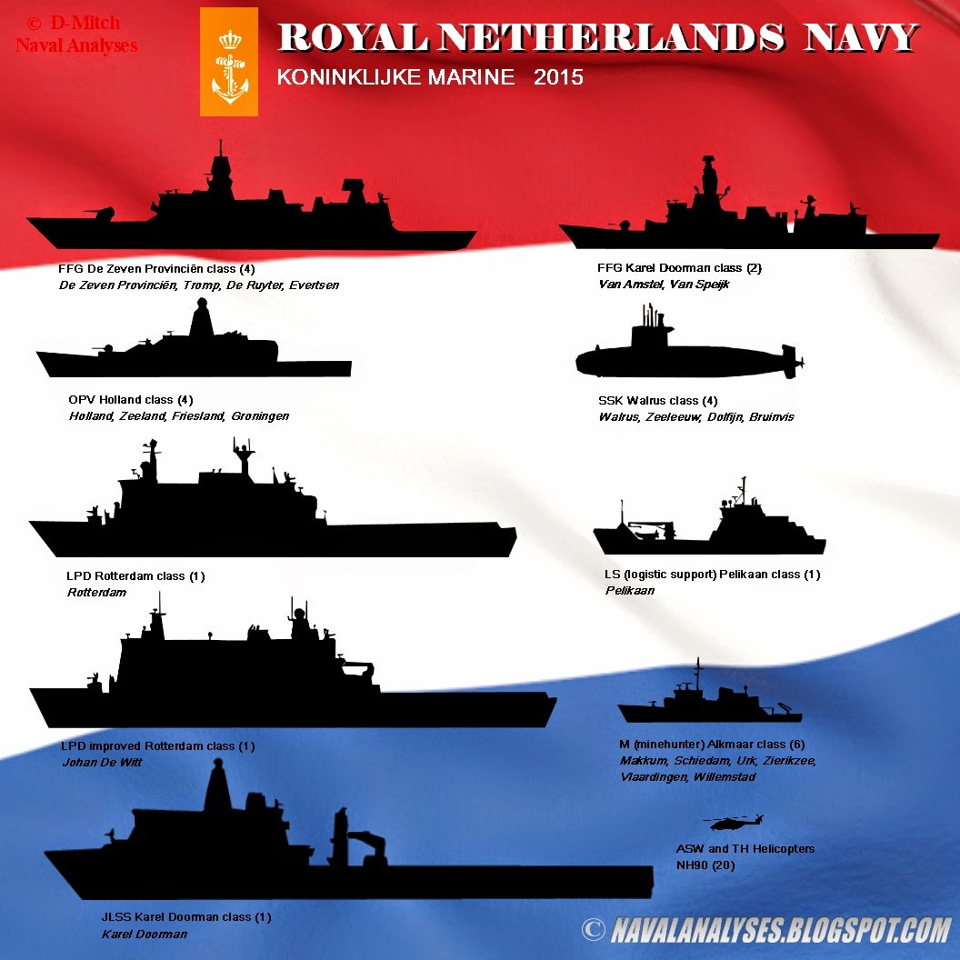 some european navies   europe