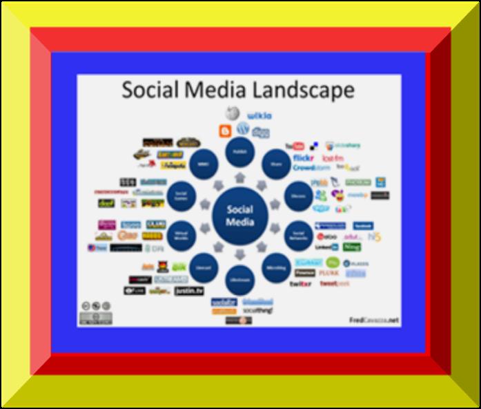 Social Media Landspace atau Jenis - Jenis Sosial Media