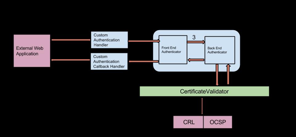 Custom Authenticator for PKI with WSO2 IS | Blog of Venura
