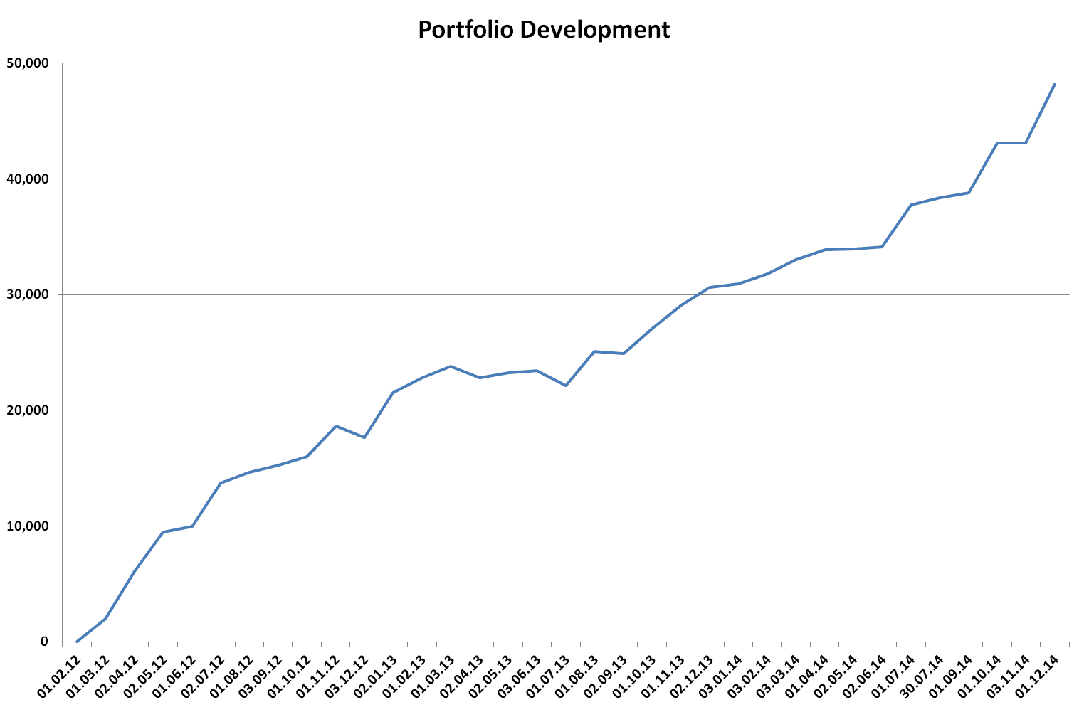 Stock portfolio, 2014, development