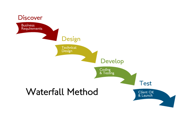 Waterfall vs agile methodology waterfall vs agile for Project management agile waterfall