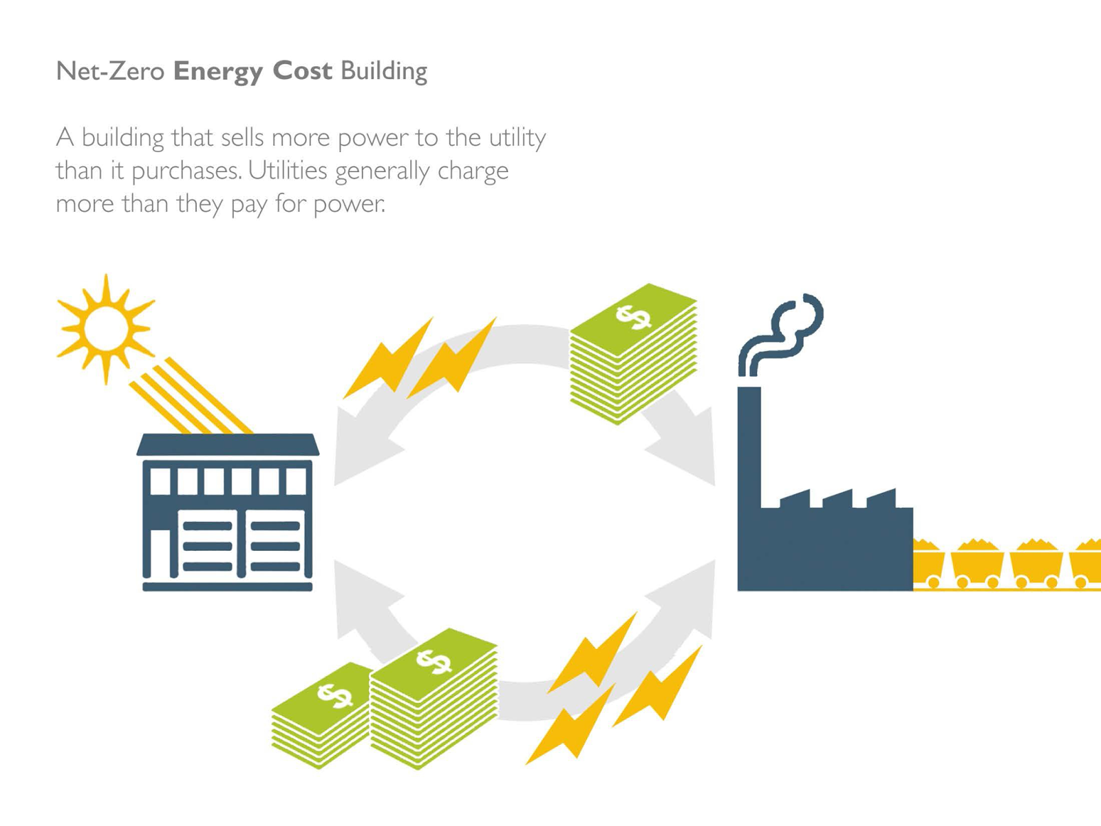 Defining Net Zero Energy Daniel Overbey Blog