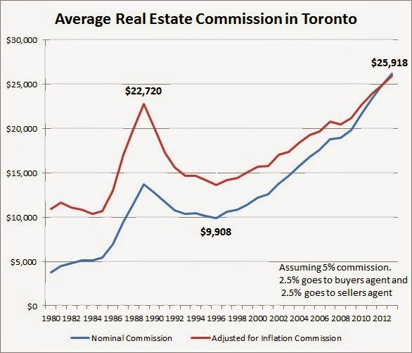 real estate agent commission in toronto