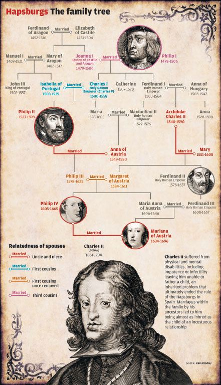 The Top Ten Most Famous Families