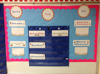 Reading Focus wall for classroom