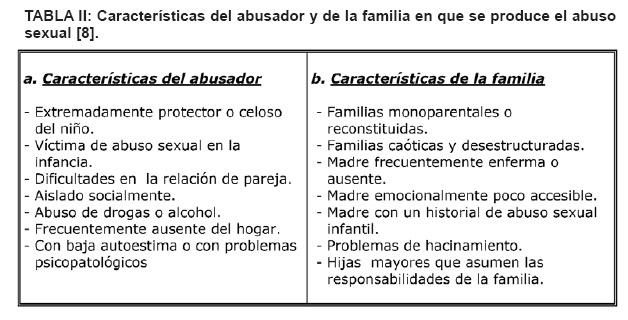 abuso sexual infantil y sus consecuencias en la vida adulta En los casos de abuso sexual infantil es frecuente que el abusador mantuviera cierto nivel de confianza en la traerle consecuencias serias en su vida adulta.