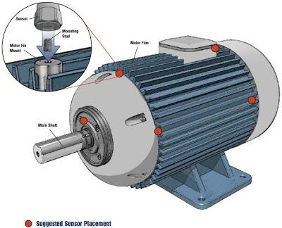 Monitorización de motores eléctricos
