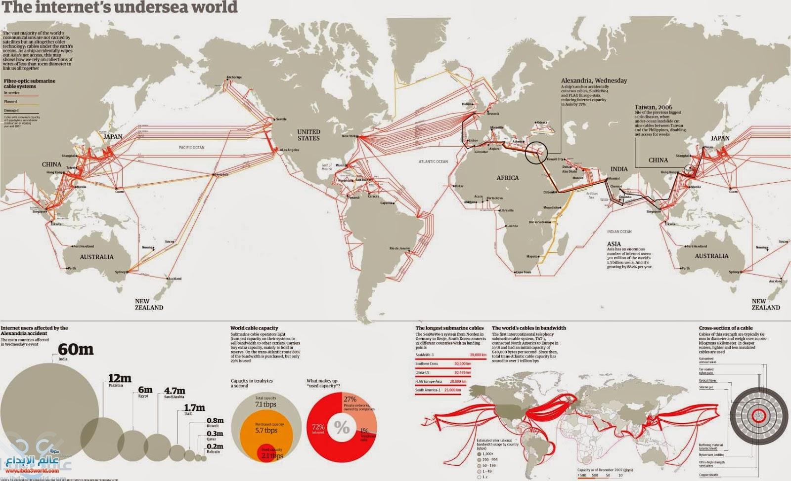 خريطة لكابلات الانترنت البحرية العالمية