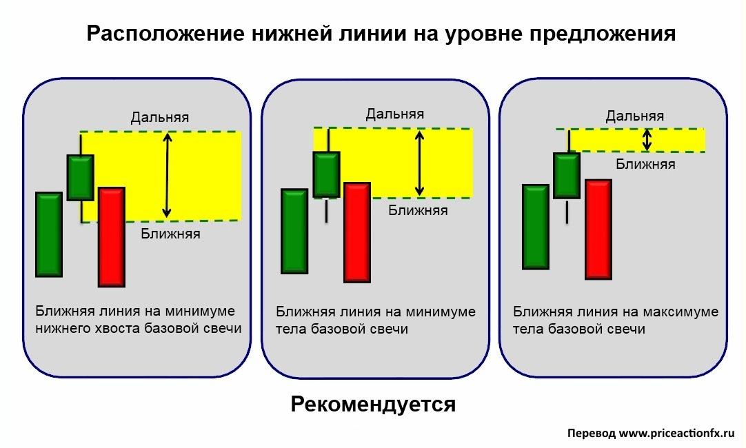 Три способа определения границ уровней спроса и предложения