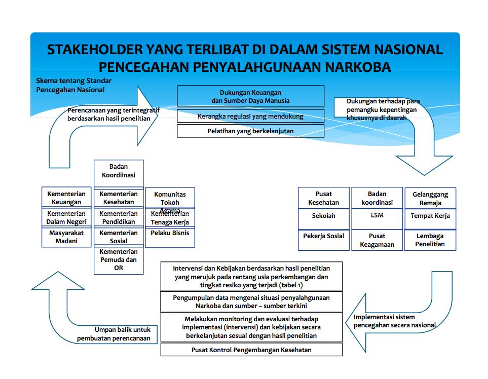 http://ejawantahnews.blogspot.com/2014/04/standar-penanganan-pencegahan-narkoba.html