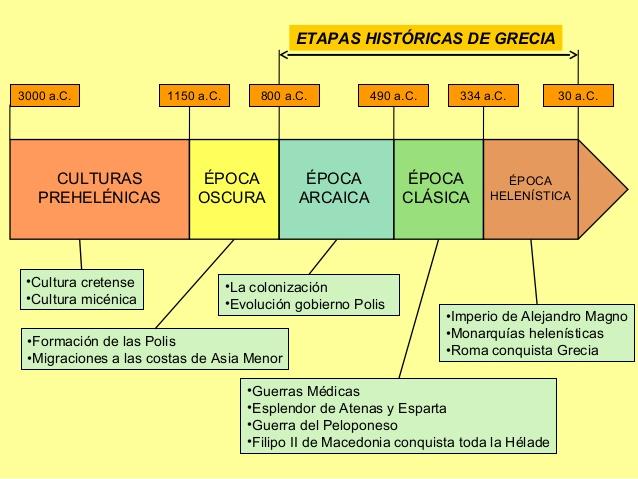 S ptimo b sico los griegos historia geograf a y for Cultura de la antigua grecia