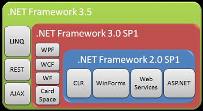 Aktifkan .NetFramework 3.5 di Windows 8 Tanpa Update Windows
