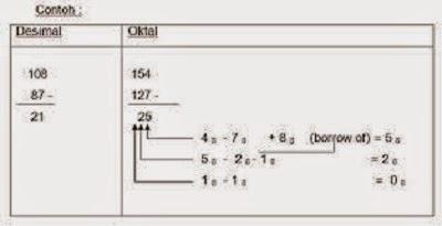 Cara Pengurangan Sistem Bilangan Oktal/Octal