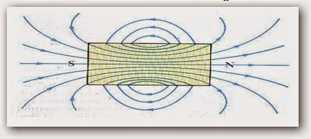 المجال المغناطيسي  H(Magnetic Field)
