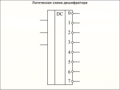 Виды дешифратора схема