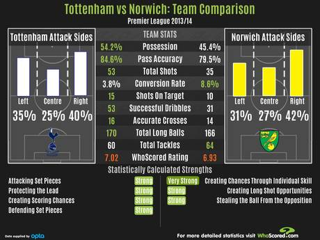 Tottenham vs Norwich team comparison