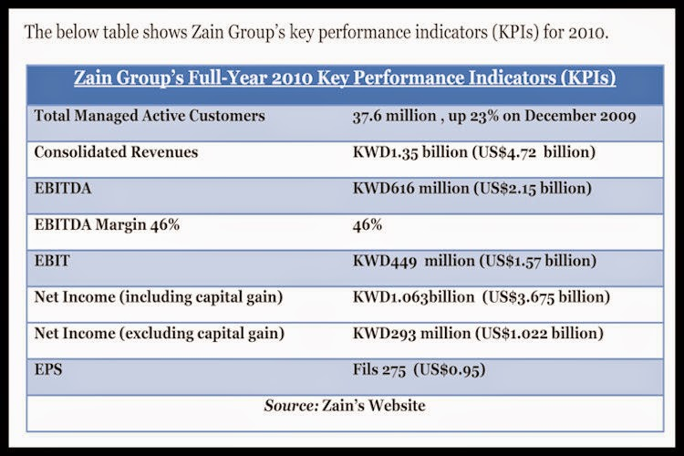 BACCI-Zain-Group's-Full-Year-2010-Key-Performance-Indicators-(KPIs)