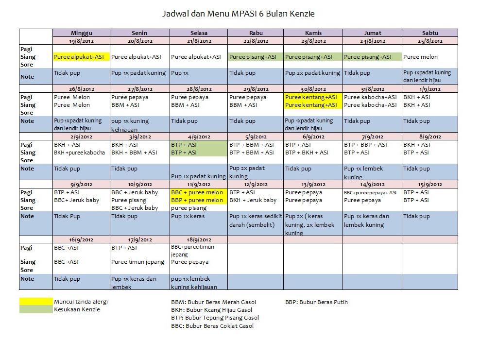 Menu Makanan Bayi 9 Bulan Malaysia